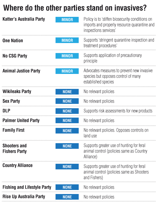 Where do the other parties stand on invasives?