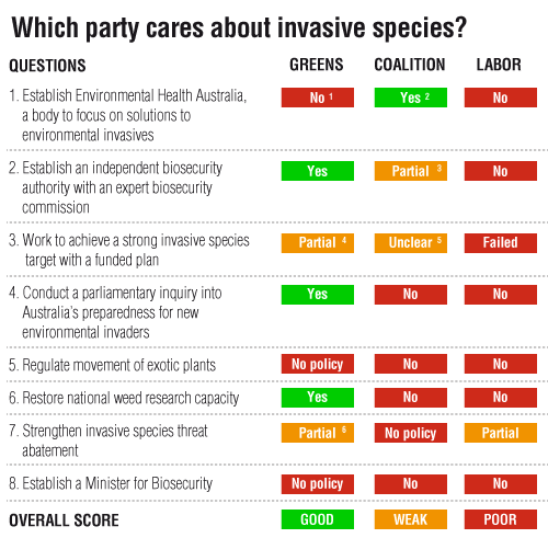 Which party cares about invasive species?