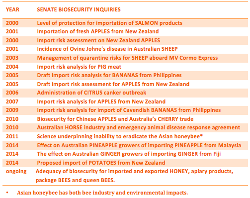 Senate inquiries into biosecurity since 2000