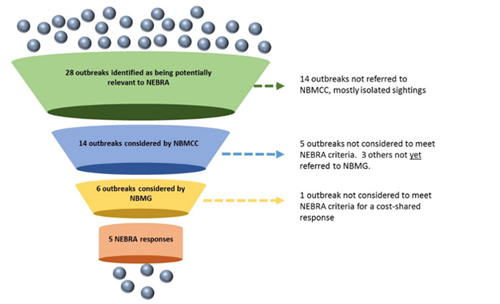 NEBRA decision-making illustrated in the National Environmental Biosecurity Response Agreement Five-year Review Final Report May 2017.
