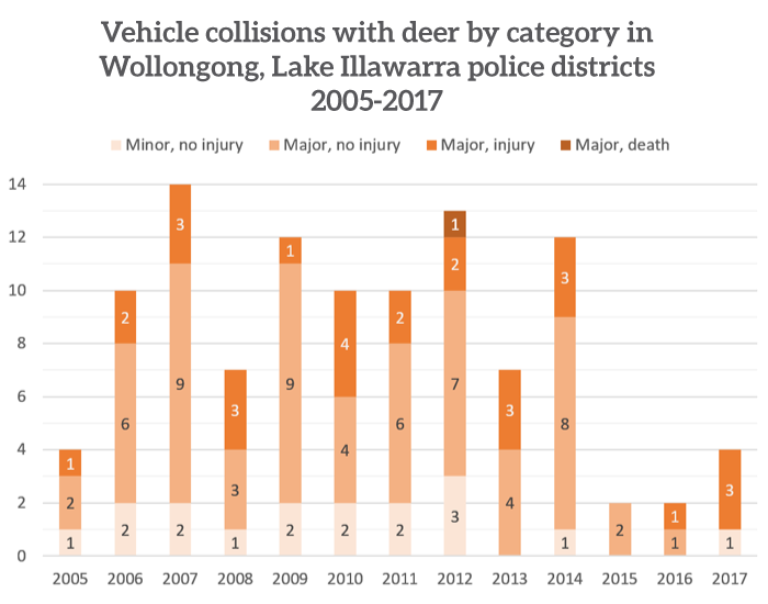 Vehicle collisions with deer by category in Wollongong, Lake Illawarra police districts 2005-2017